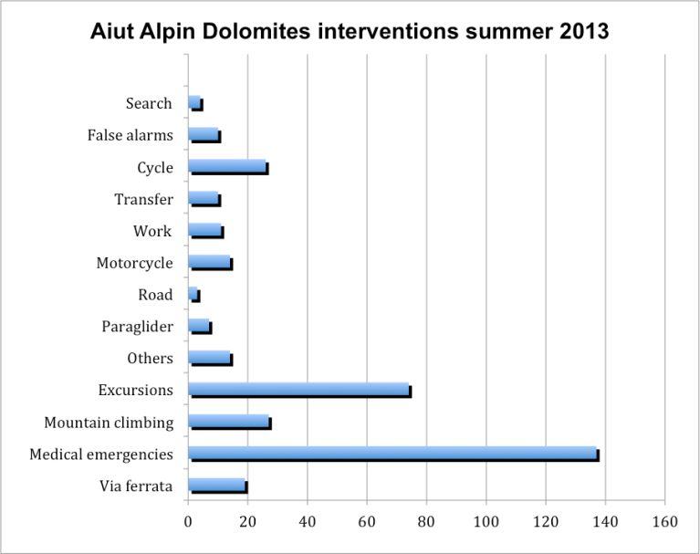 Source: http://www.aiut-alpin-dolomites.com/english/statistics_2013.html